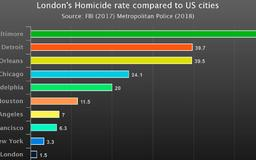 Donald Trump Attacks London Mayor Over Weekend Violence But This Graph Shows U.S. Murder Rates Are A Lot Worse