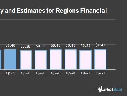 Regions Financial Corp Nyse Rf Expected To Announce Quarterly