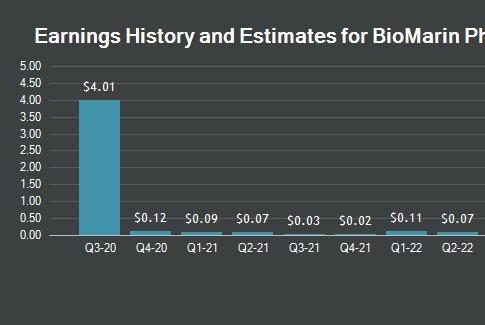 Picture for $431.86 Million in Sales Expected for BioMarin Pharmaceutical Inc. (NASDAQ:BMRN) This Quarter