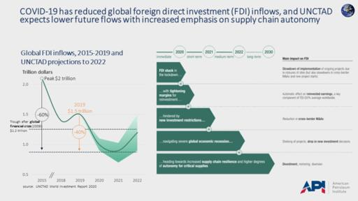 unctad world investment report 2021 nfl
