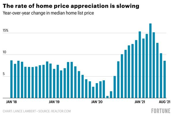 Picture for Where home prices are going next, according to forecast models