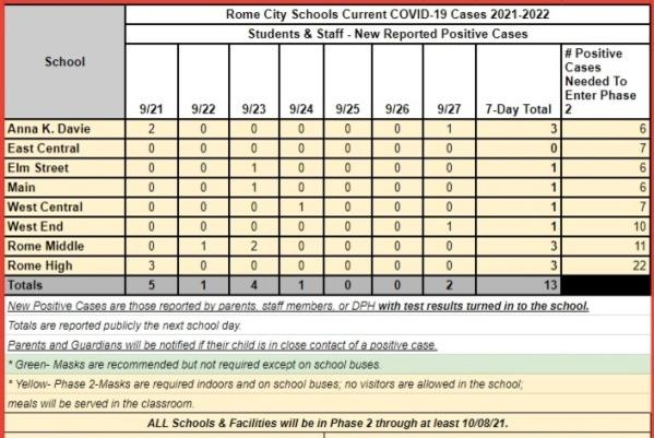Picture for COVID on campus: Latest update from Rome (2 cases), Floyd Schools (4 cases).