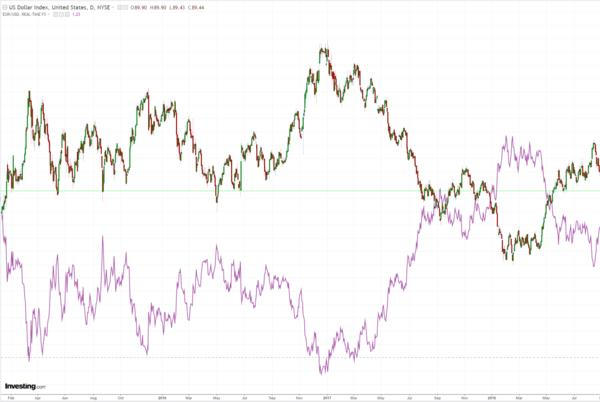 Picture for Australian Dollar Rides the Energy Panic