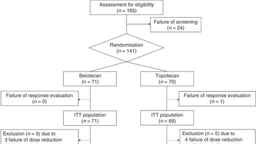 A Multicentre Randomised Open Label Parallel Group Phase 2b Study Of Belotecan Versus Topotecan For Recurrent Ovarian Cancer News Break
