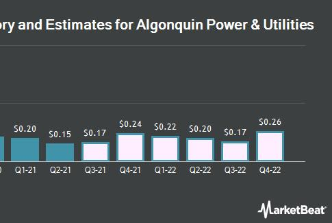 Picture for Algonquin Power & Utilities Corp. (NYSE:AQN) Expected to Announce Quarterly Sales of $469.58 Million