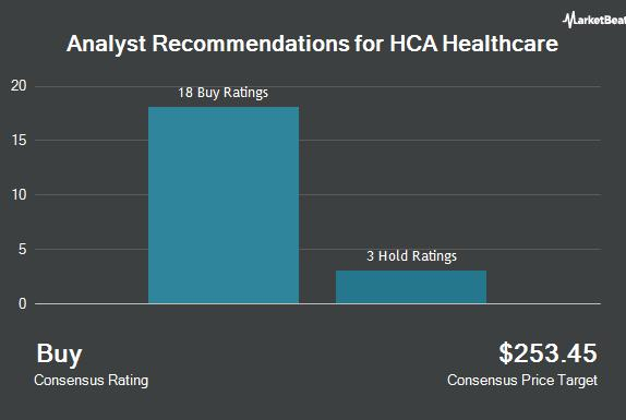 """Picture for HCA Healthcare, Inc. (NYSE:HCA) Receives Average Rating of """"Buy"""" from Analysts"""