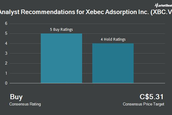 """Picture for Xebec Adsorption Inc. (XBC.V) (CVE:XBC) Receives Consensus Rating of """"Buy"""" from Brokerages"""