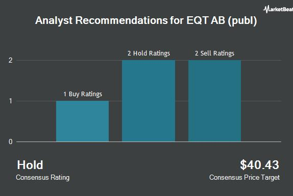 Picture for EQT AB (publ) (OTCMKTS:EQBBF) Stock Rating Reaffirmed by JPMorgan Chase & Co.
