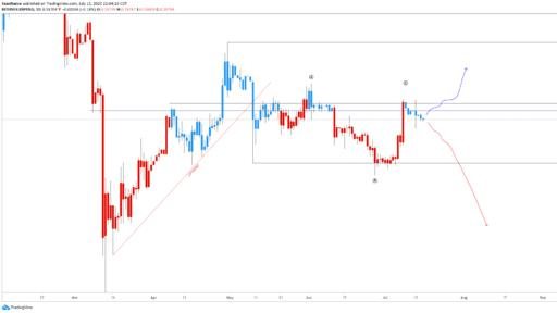 xrp could accelerate lower as chart resembles bitcoin s october high news break news break