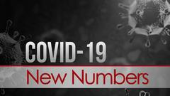 Cover for SD DOH: 25 total new COVID-19 cases statewide, 15 West River