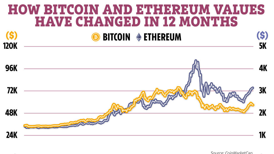 Picture for Could Ethereum overtake Bitcoin as the world's leading cryptocurrency?