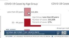 Cover for COVID-19 cases rise in younger age groups as Arizona students return to class