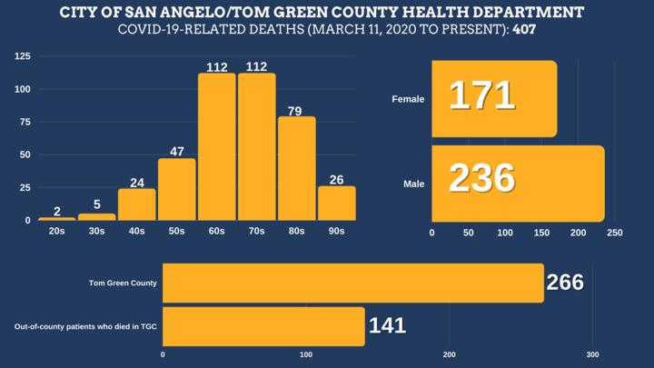 Cover for Health dept. confirms additional COVID-19-related death in Tom Green County