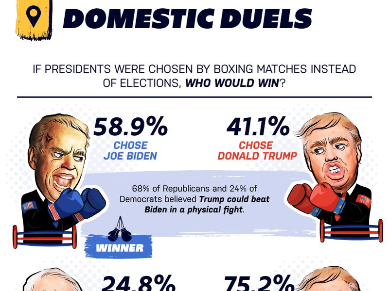 Pow Most See Biden Beating Trump In Boxing Match News Break