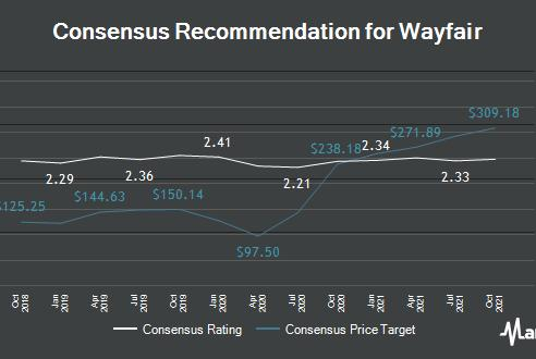 Picture for Morgan Stanley Downgrades Wayfair (NYSE:W) to Underweight