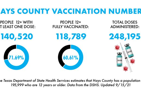 Picture for Nearly 37,000 San Marcos residents fully vaccinated against COVID-19
