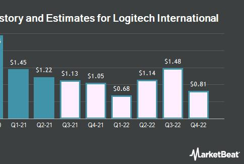 Picture for Logitech International S.A. (NASDAQ:LOGI) Expected to Post Earnings of $1.20 Per Share