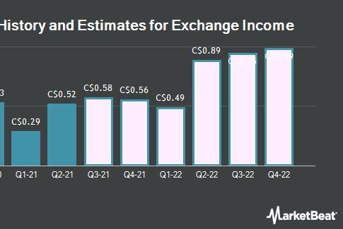 Picture for Q3 2022 EPS Estimates for Exchange Income Co. (TSE:EIF) Cut by Analyst