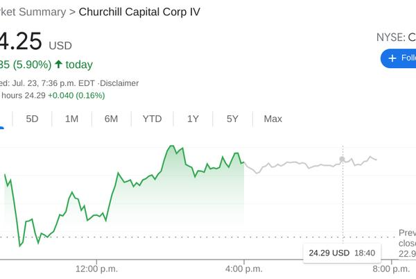 Picture for CCIV Stock Price: Lucid Motors says hello to the stockmarket with a nice first day gain
