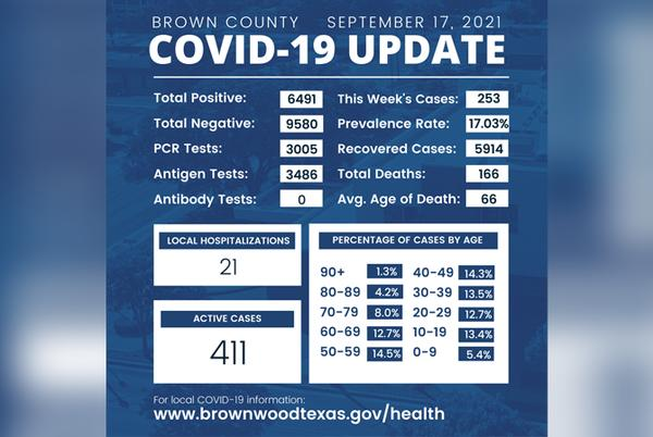 Picture for Brown Co. reports 253 new COVID-19 cases, 2 new deaths in past week