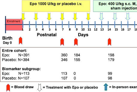 Picture for Early Biomarkers of Hypoxia and Inflammation and Two-Year Neurodevelopmental Outcomes in the Preterm Erythropoietin Neuroprotection (PENUT) Trial