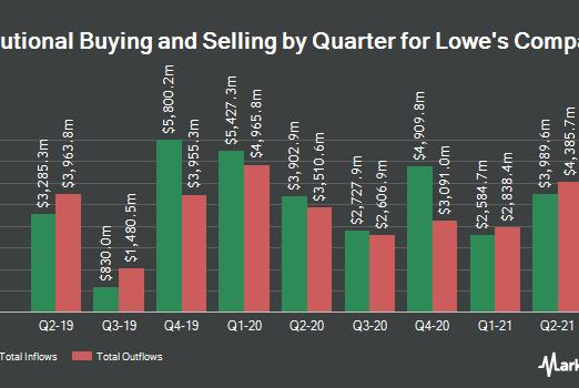 Picture for Bank of New York Mellon Corp Sells 897,060 Shares of Lowe's Companies, Inc. (NYSE:LOW)