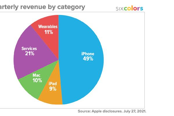 Picture for Here are the AAPL Q3 earnings in colorful chart form from Six Colors