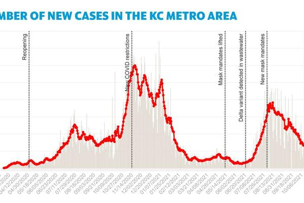 Picture for New COVID-19 cases on the decline as Kansas City metro surpasses 3,000 deaths