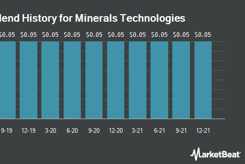 Picture for Minerals Technologies Inc. (NYSE:MTX) to Issue $0.05 Quarterly Dividend