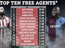 Picture for Top 10 most valuable free agents with likes of Daniel Sturridge, Diego Costa and Wilfried Bony available for nothing
