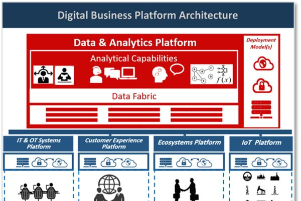 Picture for Summary: (Part 2 of 4) How to Modernize Enterprise Data and Analytics Platform – by Alaa Mahjoub, M.Sc. Eng.