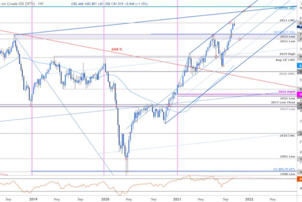 Picture for Oil Technical Forecast: Oil Eight-Week Rally Vulnerable- WTI Levels