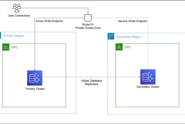 Picture for Automate Amazon Aurora Global Database endpoint management