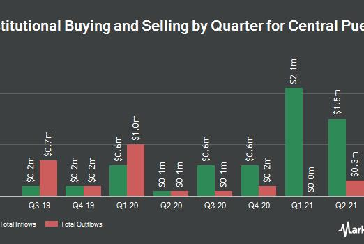 Picture for Envestnet Asset Management Inc. Acquires Shares of 12,685 Central Puerto S.A. (NYSE:CEPU)