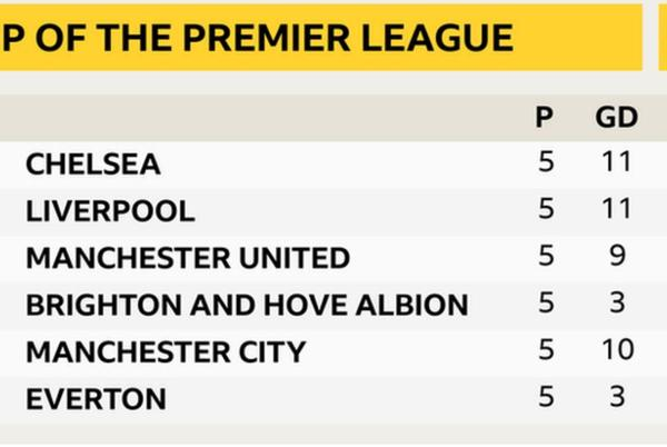 Picture for Premier League: Chelsea title charge looks hard to stop - Alan Shearer analysis
