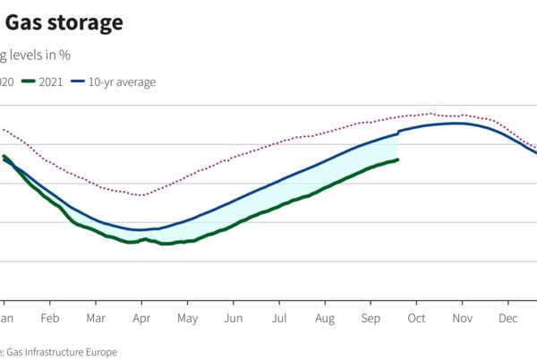 Picture for On the cusp of Europe's winter season, gas storage hits 10-yr low