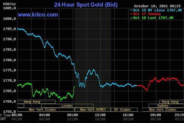 Picture for Gold price near steady; bulls need a fresh spark
