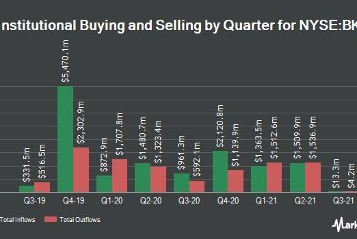 Picture for The Bank of New York Mellon Co. (NYSE:BK) Shares Sold by Gamco Investors INC. ET AL