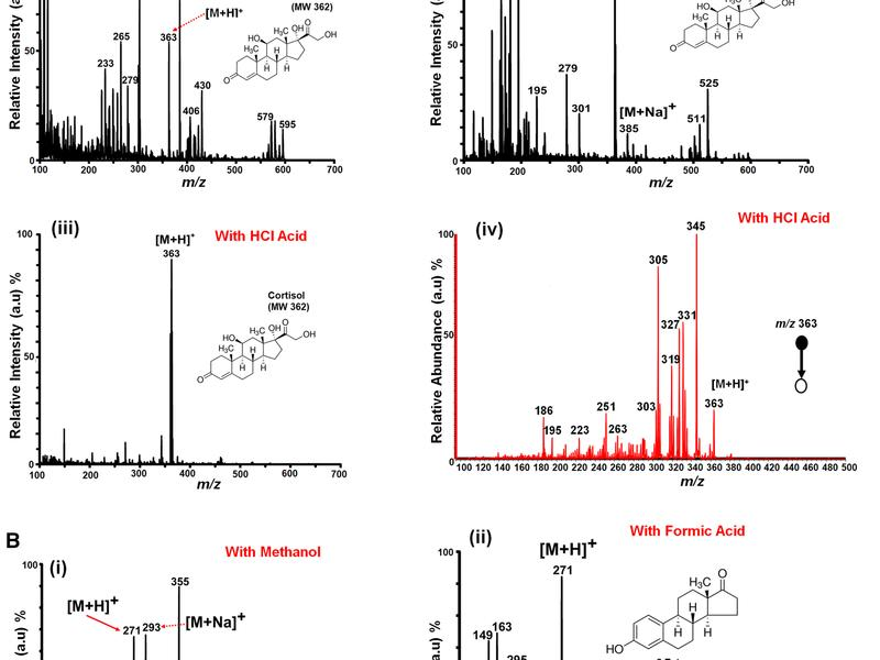 Analysis Of Non Conjugated Steroids In Water Using Paper Spray