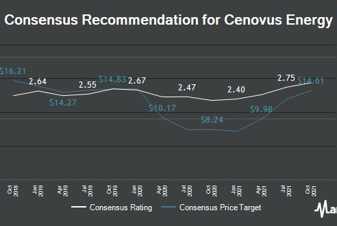 """Picture for Cenovus Energy (TSE:CVE) Lifted to """"Outperform"""" at Raymond James"""