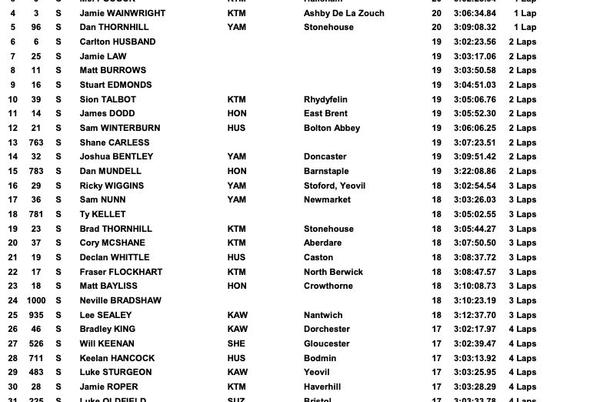 Picture for Weston Beach Race: Sunday results