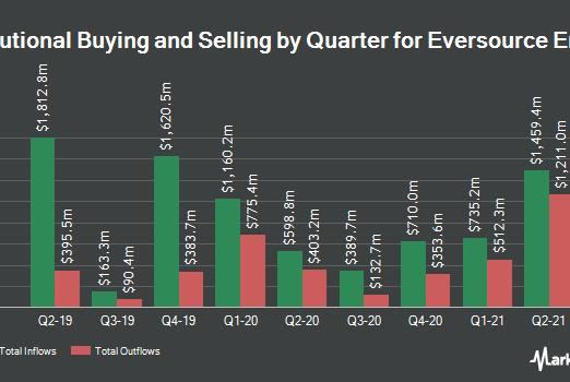 Picture for Mid Atlantic Financial Management Inc. ADV Acquires 239 Shares of Eversource Energy (NYSE:ES)