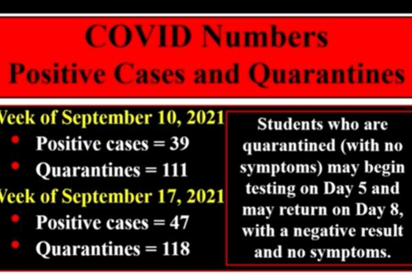 Picture for SUPERINTENDENT SAYS COVID POSITIVE CASES, QUARANTINES CLIMB SLIGHTLY IN MARSHALL PUBLIC SCHOOL DISTRICT