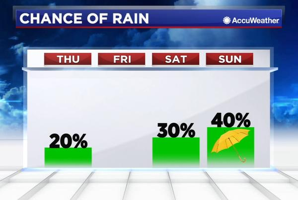 Picture for Here's how Nicholas will impact Houston's weather again on Thursday