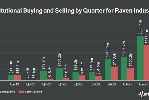 Picture for Raven Industries, Inc. (NASDAQ:RAVN) Stock Holdings Lowered by Swiss National Bank