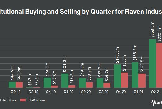 Picture for Sei Investments Co. Takes $267,000 Position in Raven Industries, Inc. (NASDAQ:RAVN)