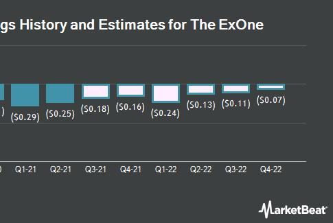 Picture for The ExOne Company (NASDAQ:XONE) Expected to Announce Quarterly Sales of $20.12 Million