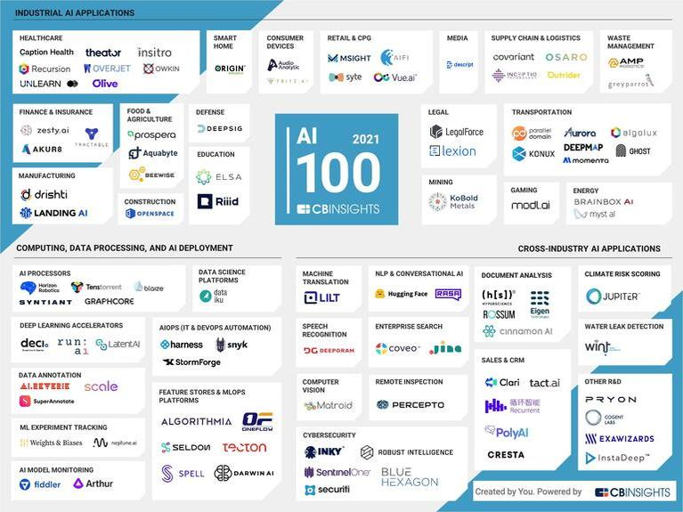 cb-insights-reveals-2021-cohort-of-100-most-promising-ai-companies