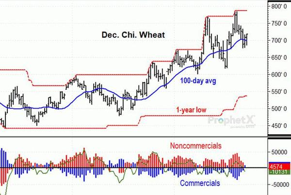 Picture for Chicago Wheat Has Unusually Firm Support