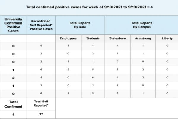 Picture for GS announces 31 positive COVID-19 cases after sixth week